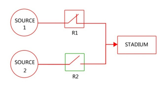 abr automation diagram