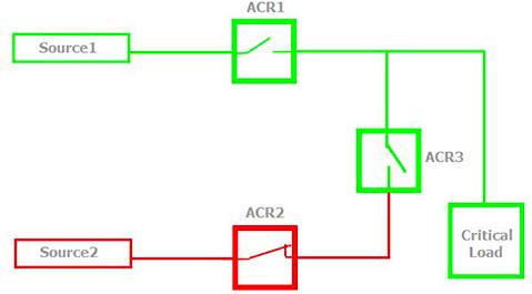 Figura 2 – Alimentador 1 dispara, ACR 1 abre debido a Perdida de voltaje en ambos lados
