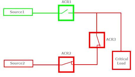 """Figura 3 – ACR3 espera por """"tiempo de restauración"""" permitiendo ACR1 abrir, Antes de realizar un cierre para restaurar alimentación a la carga critica."""