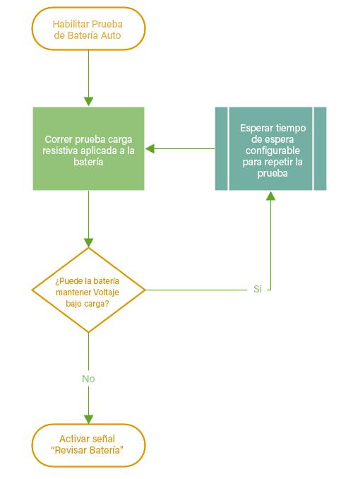 Figura 1 - Proceso automático de prueba de carga de batería