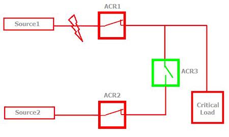 Figura 1 –  Falla en el primer alimentador.