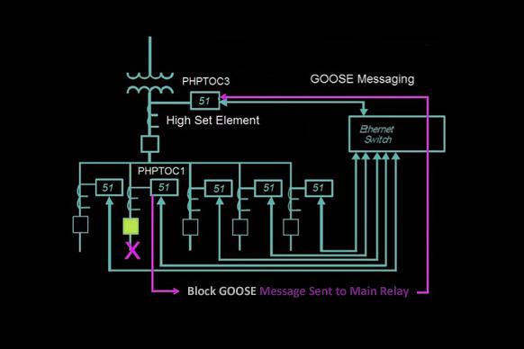Figura 1: Esquema de protección reforzado utilizando mensajería GOOSE (disparo bloqueado usando reversa posterior).