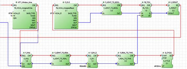 SGA Algoritmo SGA Diseñado para el RC10 de NOJA Power